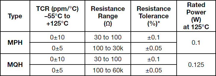 Alpha MPH Specifications