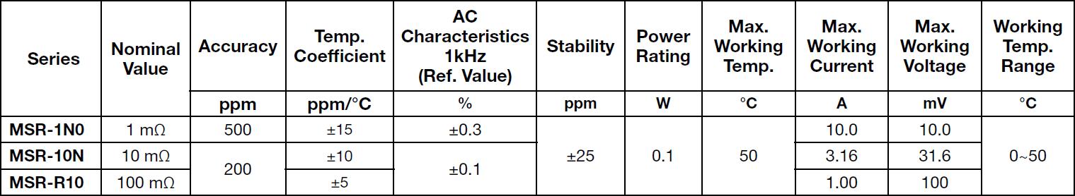 Alpha MSR Specifications