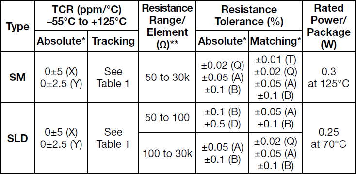 Alpha SM Specifications