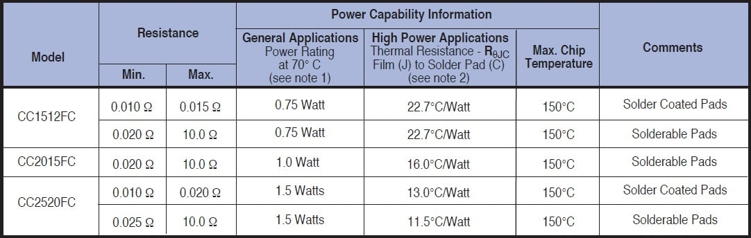Caddock CC FC Specifications