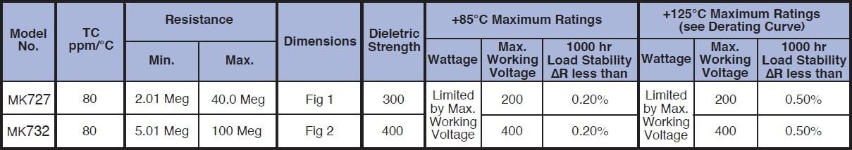 Caddock MK700 Specifications