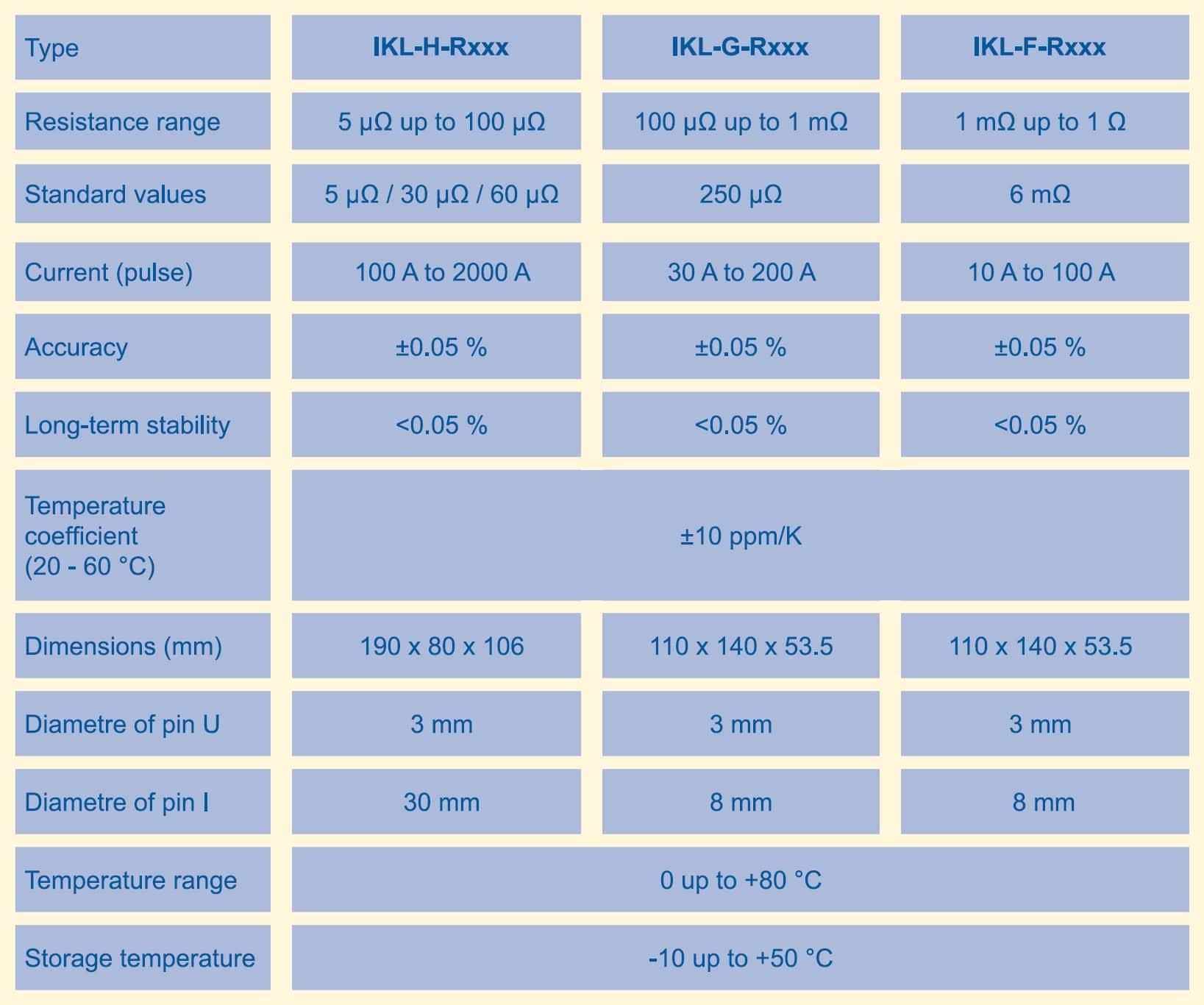 Isabellenhütte IKL Specifications