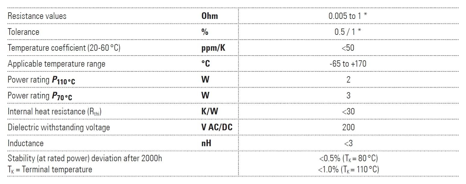 Isabellenhütte SMP Specifications