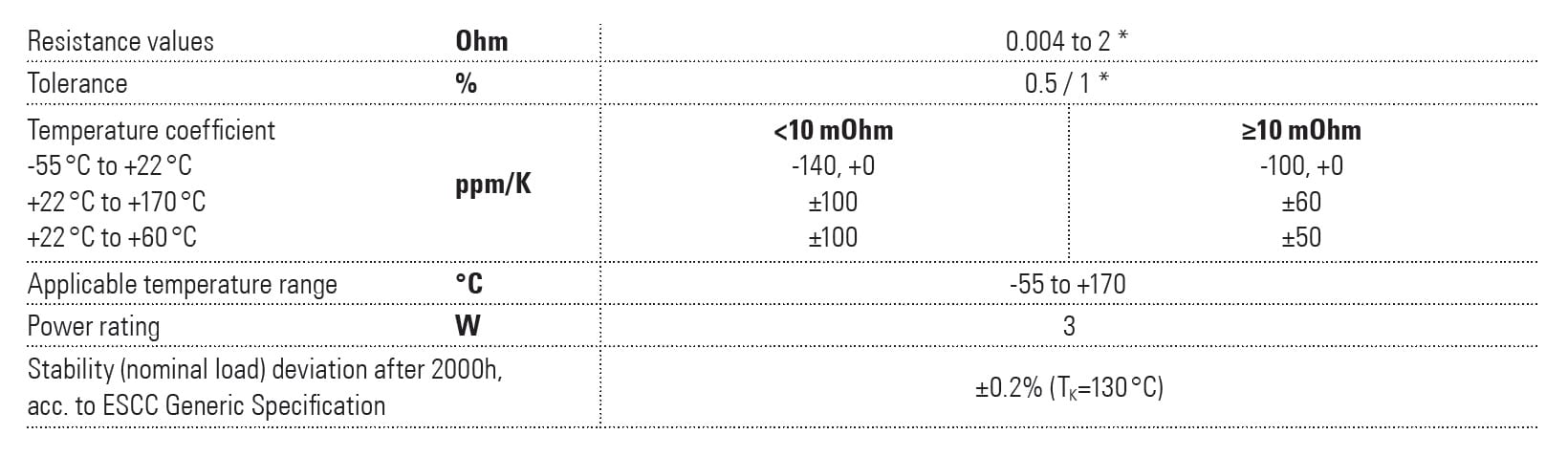 Isabellenhütte SMT-PW Specifications