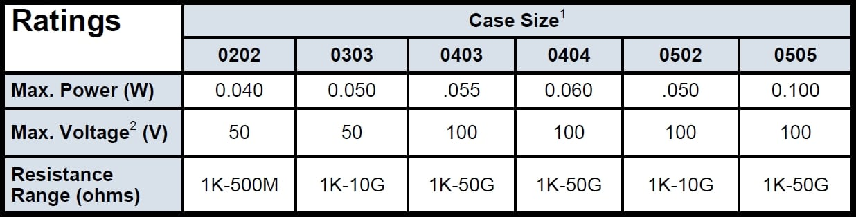 Ohmcraft HC Specifications