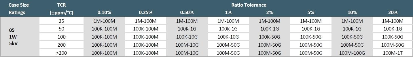 Ohmcraft HVD05 Specifications