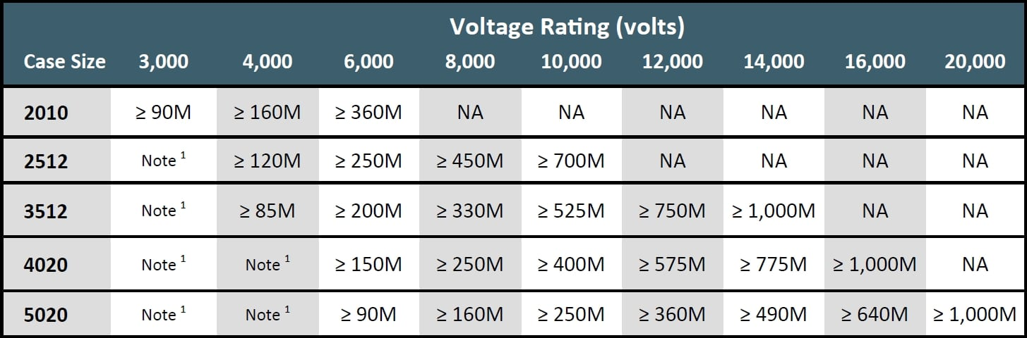 Ohmcraft UHVC Specifications
