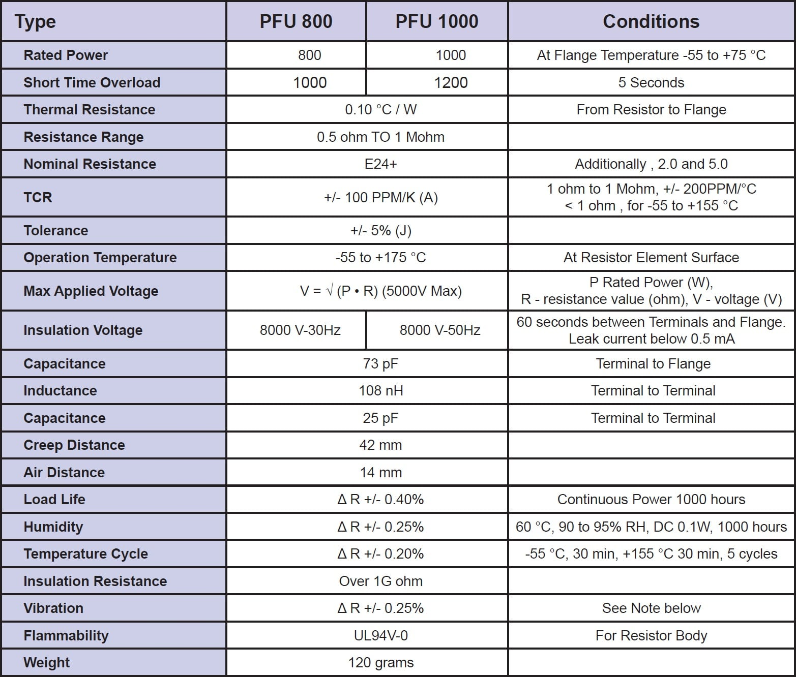 Riedon PFU Specifications