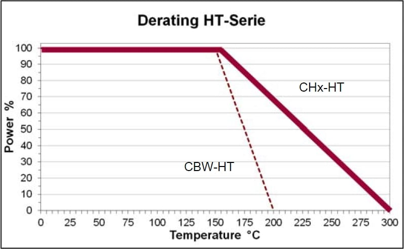 SRT CHS-HT Derating curve