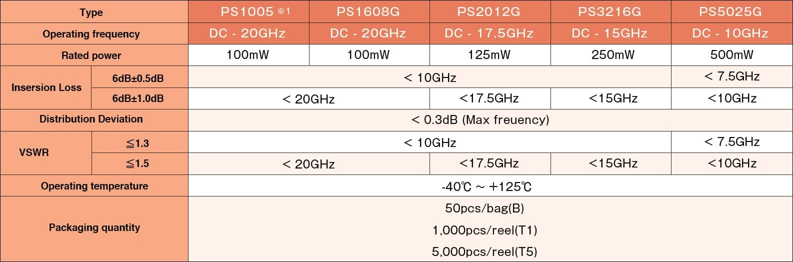 Susumu PS Specifications