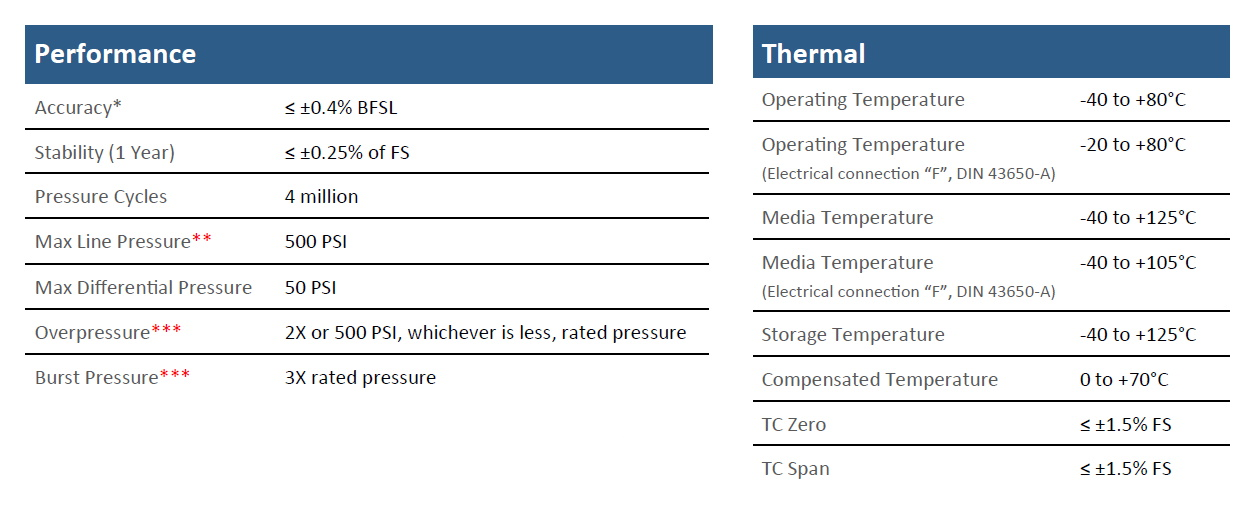 Core CS84 Specifications
