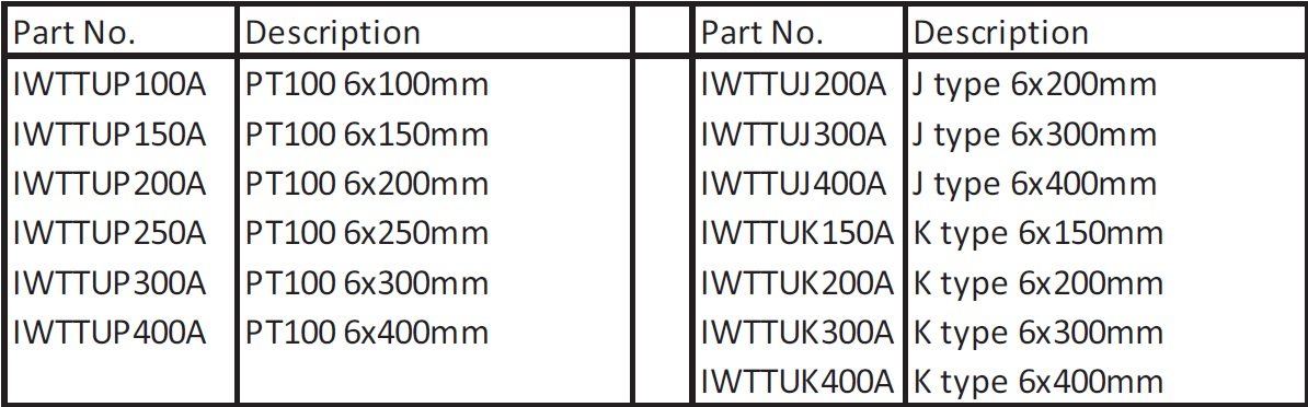 Cynergy3 IWTTU Series ordering information