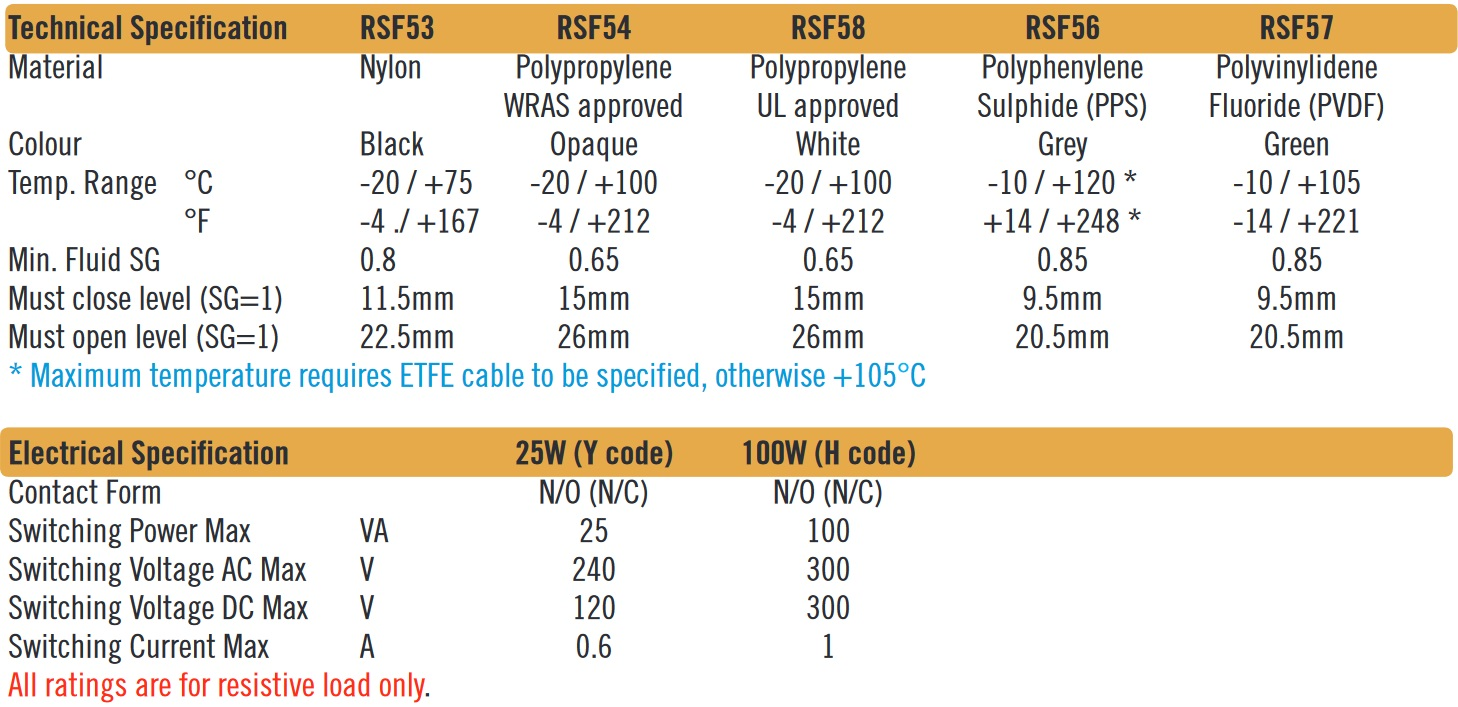 Cynergy3 RSF50 series specifications