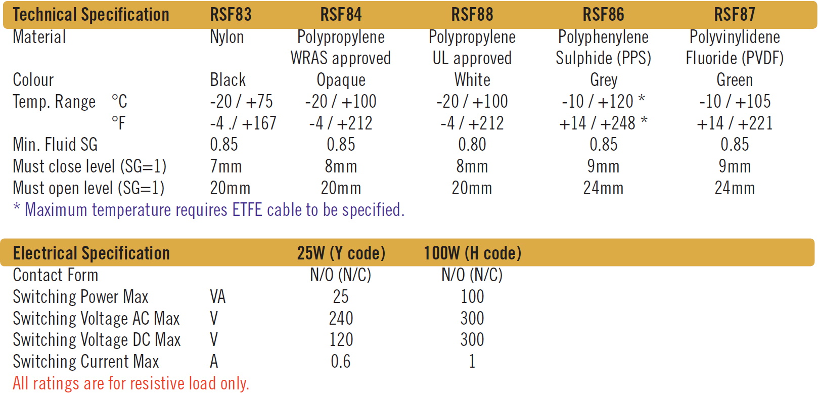 Cynergy3 RSF80 series specifications
