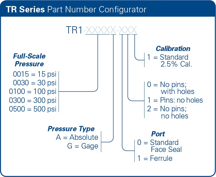 TR Series Part Number Example