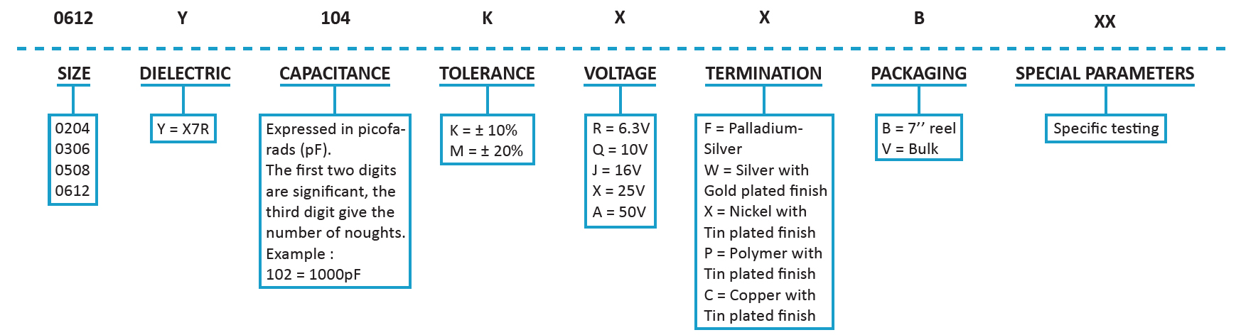 SRT Microcéramique Low Inductance Capacitors