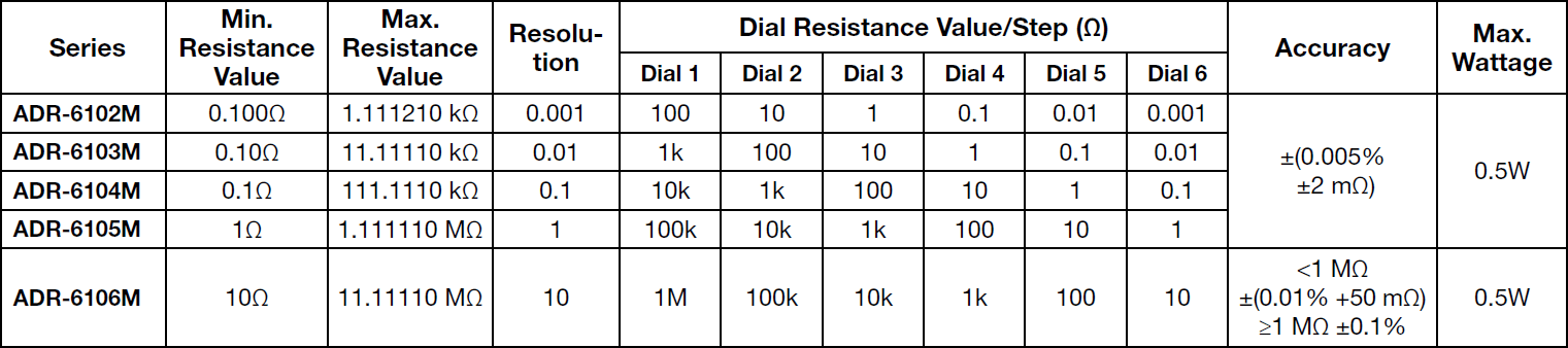 Alpha ADR 6-Dial Specifications