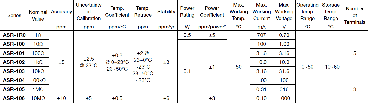 Alpha ASR Specifications