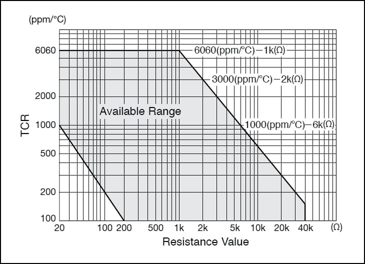 Possible TCR values against resistance values available graph