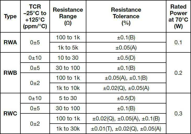 Alpha RWB Specifications