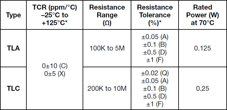 Alpha TLA Specifications