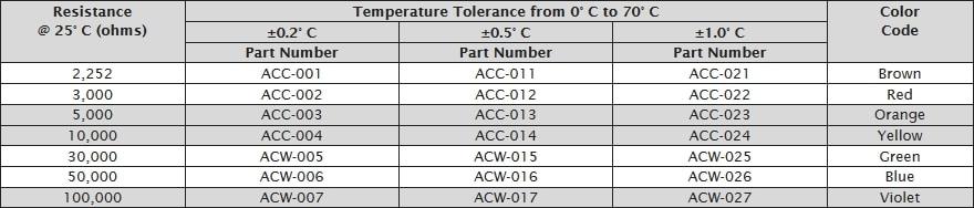 Ametherm ACCU-CURVE™ Specifications