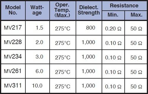 Caddock MV series Specifications