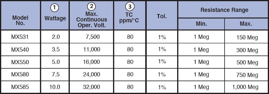 Caddock MX500 series Specifications