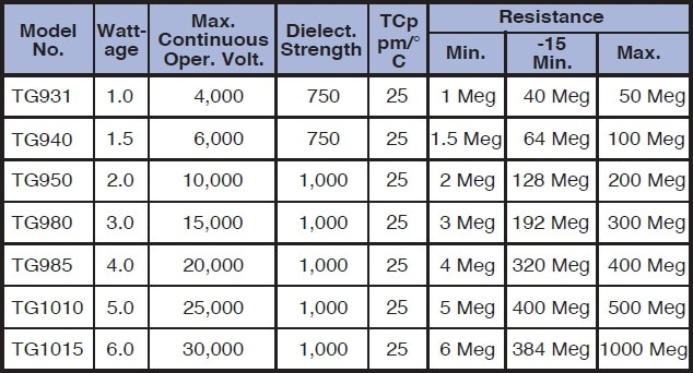 Caddock TG series Specifications