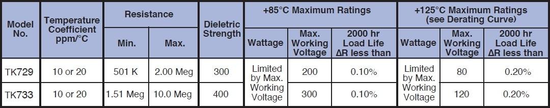 Caddock TK729 series Specifications