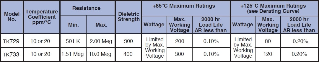 Caddock TK733 series Specifications