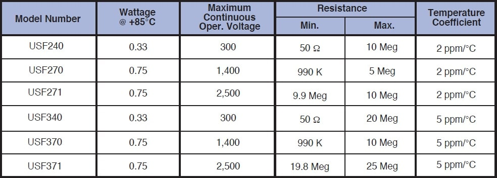 Caddock USF340 series Specifications