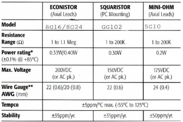General Resistance 8E16 Specifications