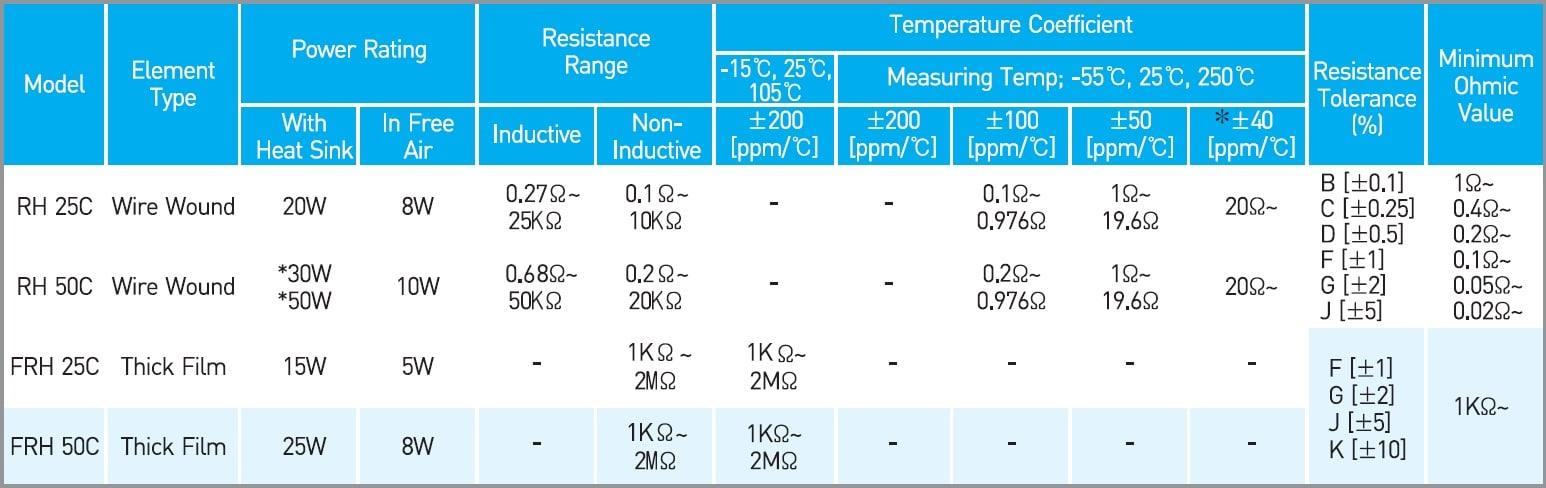 RARA RH 25C Specifications