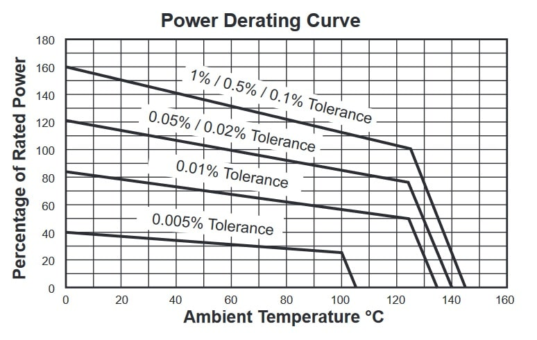 Riedon 100 Series/ SM series/ PC series Power derating curve