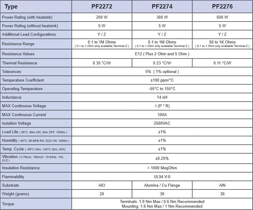 Riedon PF2272 Specifications