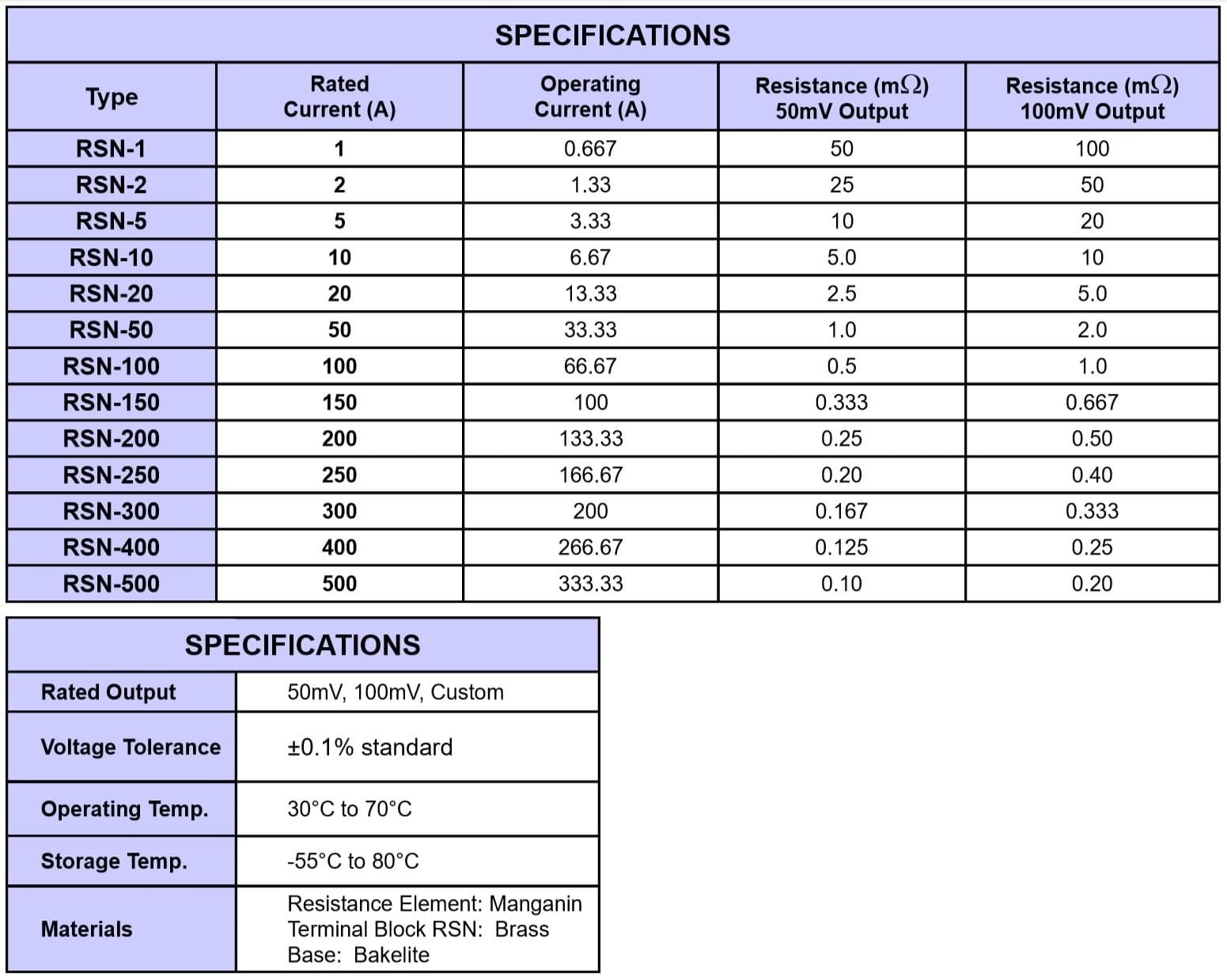 Riedon RSN Specifications