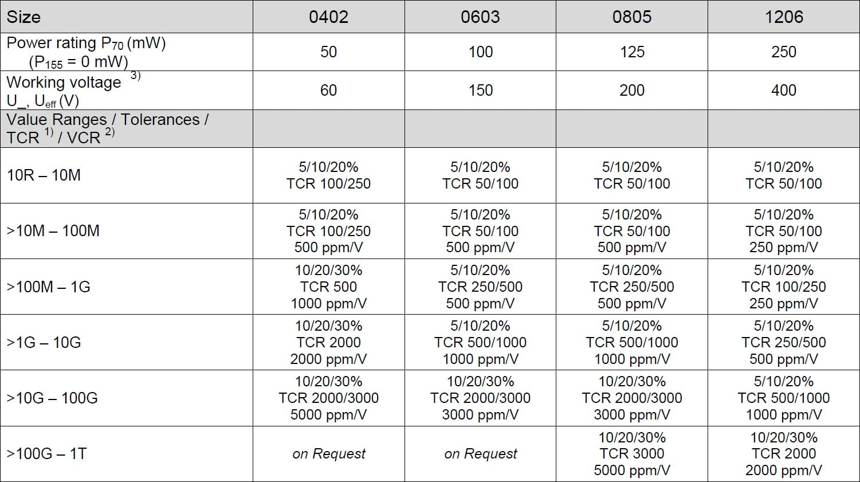 SRT CBW Specifications