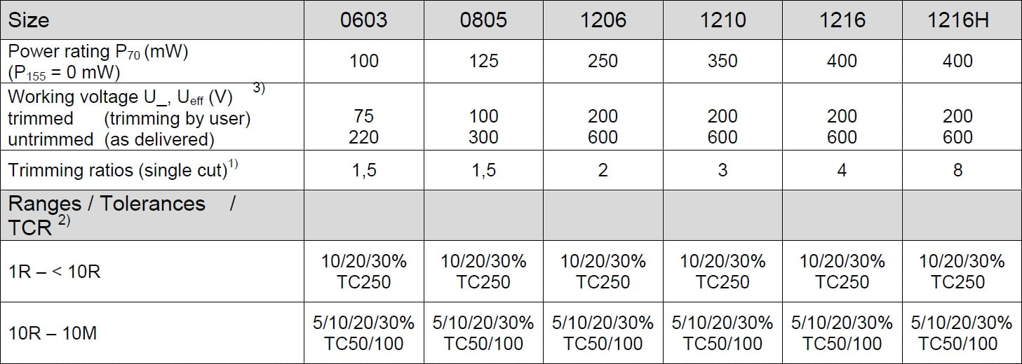 SRT CRB Specifications