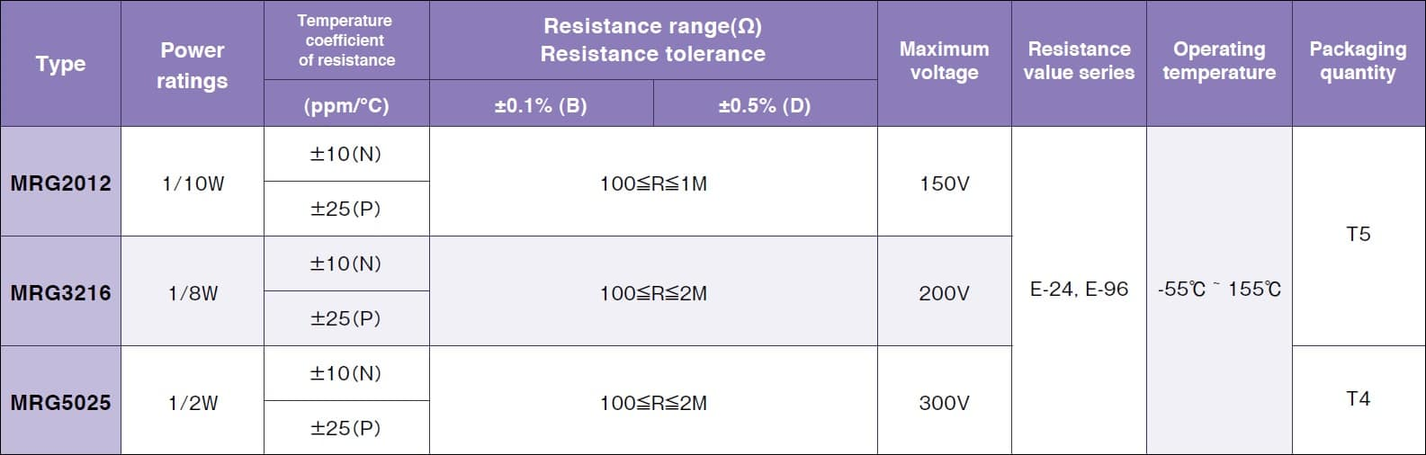Susumu MRG5025 Specifications