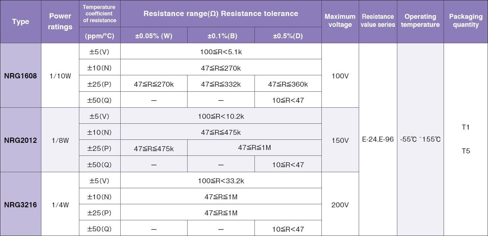 Susumu NRG3216 Specifications