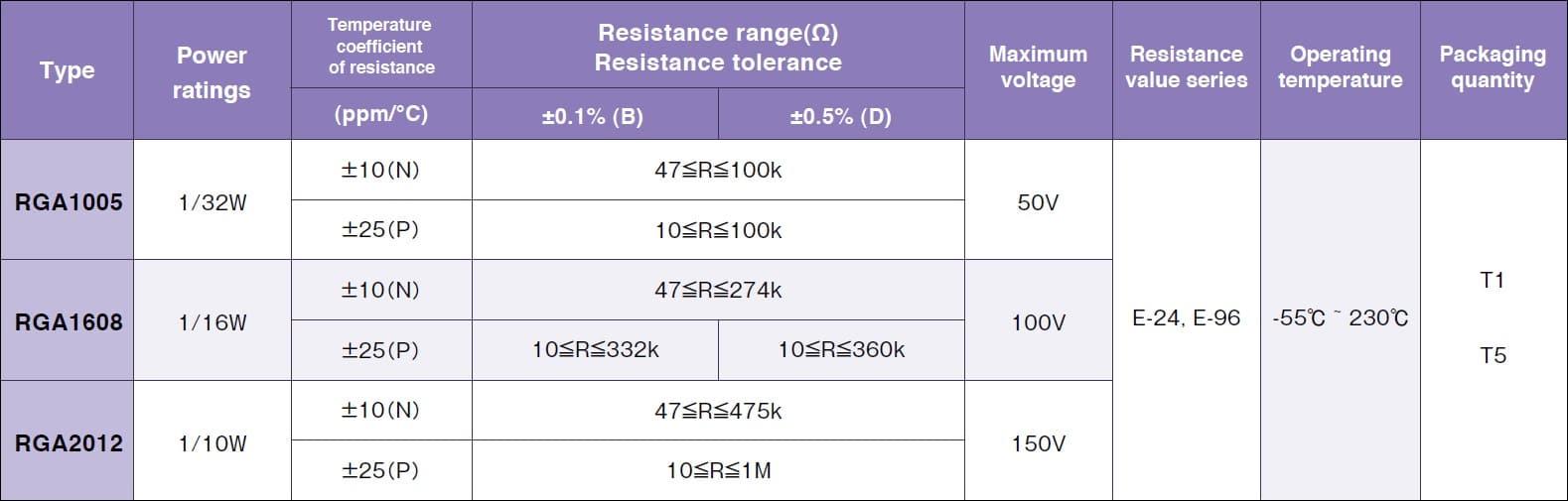 Susumu RGA1005 Specifications