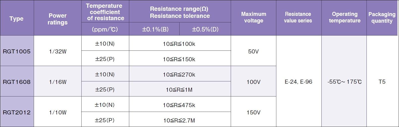 Susumu RGT1608 Specifications