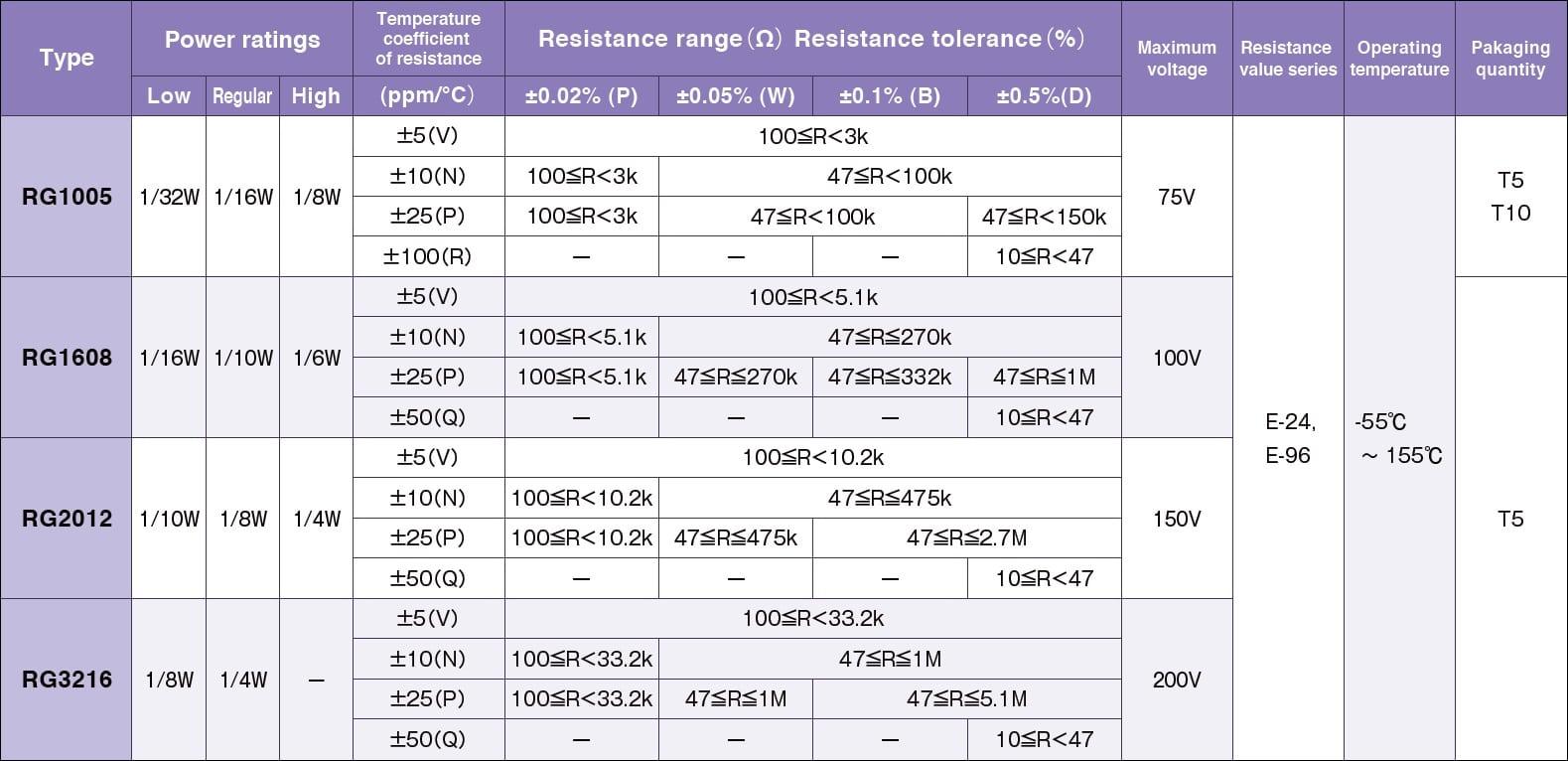 Susumu RG3216 Specifications