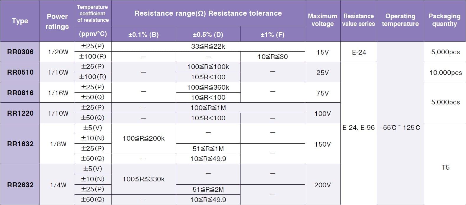 Susumu RR0816 Specifications