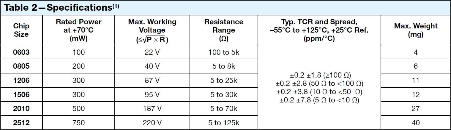 FRSM Z-1 resistors` Specifications