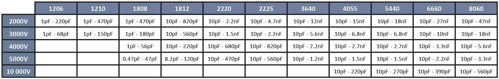 SRT Microcéramique High Voltage NP0 capacitor series (2kV to 10kV)