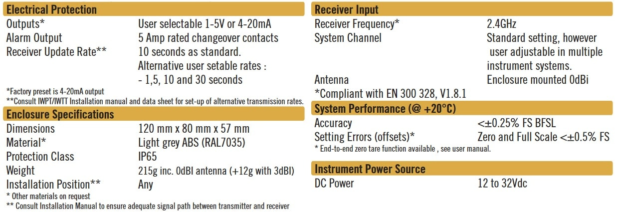 Cynergy3 IWR-1 specifications