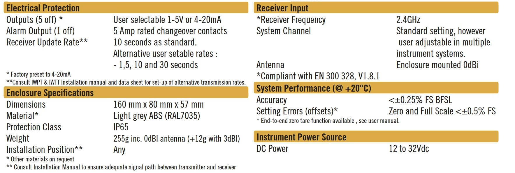 Cynergy3 IWR-5 specifications