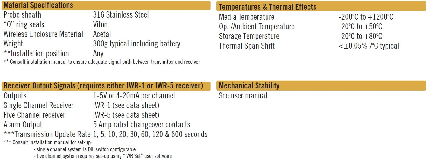 Cynergy3 IWTTU series specifications